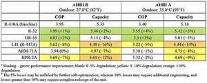 R410a Subs Show  U0026quot Significant Potential U0026quot