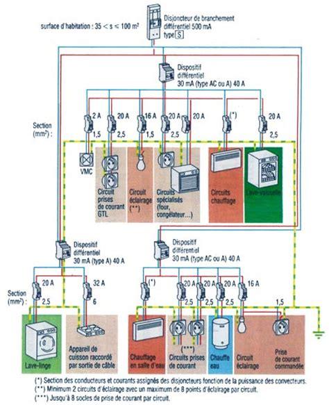 installation electrique d une cuisine schéma de principe d 39 une installation électrique