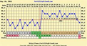 typical basal body temperature chart when anktangle fertility awareness method a primer
