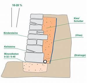 Trockenmauer Bauen Ohne Fundament : trockenmauer mit mauersteinen werner natursteine ~ Lizthompson.info Haus und Dekorationen