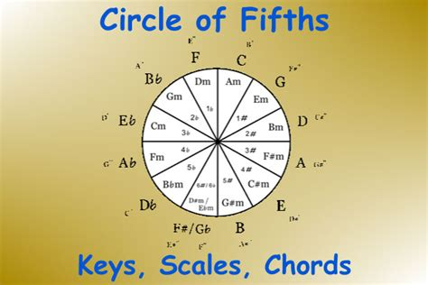 I had done 2 other music related moocs, with very disparate experiences, so i was prepared for almost anything. Circle Of Fifths: Fundamental Music Theory   Every Guitar Chord
