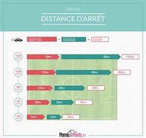 Non Respect Des Distances De Sécurité : distance de s curit les respecter pour viter la perte de points et l 39 accident ~ Medecine-chirurgie-esthetiques.com Avis de Voitures