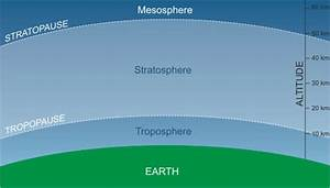 What Is The Role Of Stratospheric Water Vapor In Global