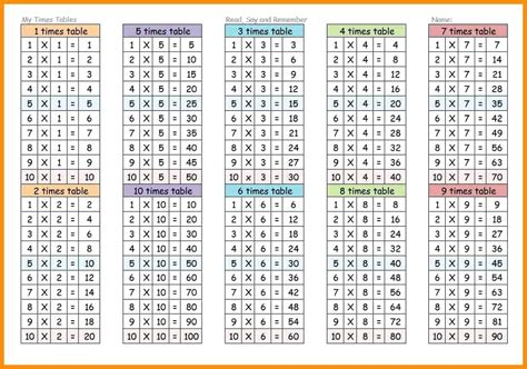 13 Table Multiplication Principlesofafreesociety
