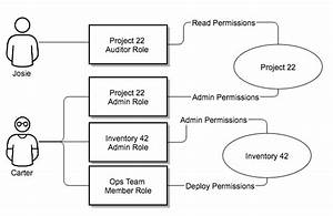 23  Security  U2014 Ansible Tower User Guide V3 3 7