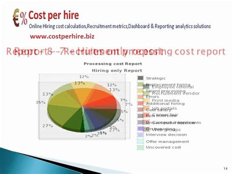 Shrm Recruitment Cost Per Hire Calculator,analytics