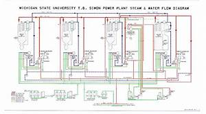 Virtual Tour Of The Msu Power Plant