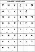 Gallery For Hindi English Alphabets Chart Write A Letter To The Publisher For Sending Books In Hindi A Journey From Indian Scripts Processing To Indian Circulars