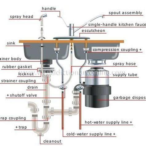 anatomy of a kitchen sink anatomy of a kitchen sink plumbing sinks 7450