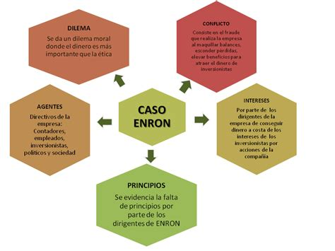 El sorprendente caso Enron