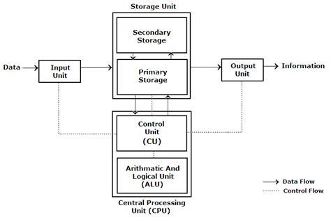 Education Block Diagram Computer
