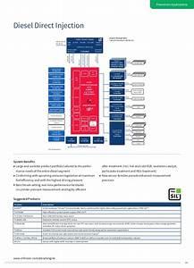 Infineon Automotive Application Guide
