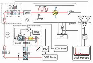 Block Diagram Of Experimental Apparatus  Bs  Beam Splitter  Dfb Laser