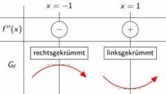 Kurvendiskussion Berechnen : kurvendiskussion monotonie und kr mmung touchdown mathe ~ Themetempest.com Abrechnung