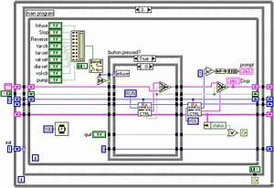 National Instruments Labview Software Development