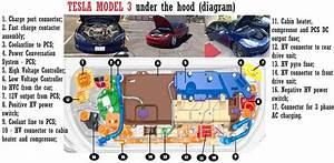 Tesla Model 3 Schematic Under The Hood