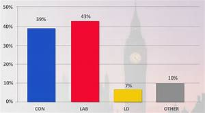 Latest YouGov poll shows Labour extending their lead ...