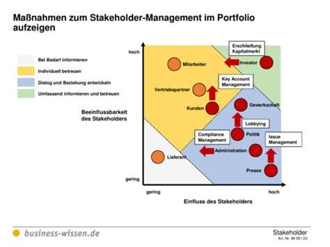 stakeholder portfolio und moegliche massnahmen zum