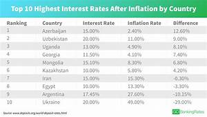 Countries With the Highest Interest Rates Today ...