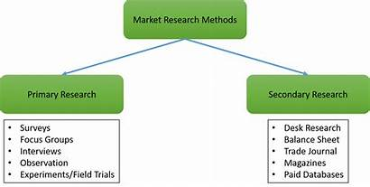 Research Methodology Secondary Methods Market Primary Sources