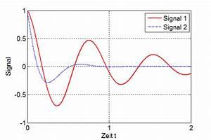 Matlab Integral Berechnen : systemtheorie online interpretation von laplace transformierten ~ Themetempest.com Abrechnung