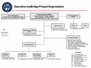 NASA GSFC Organization Chart Senior - Pics about space