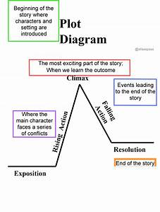 33 The Story Of An Hour Plot Diagram