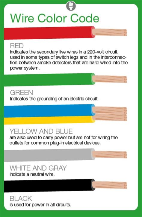 what do electrical wire color codes s list