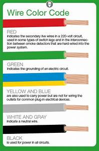 Residential Wiring Codes
