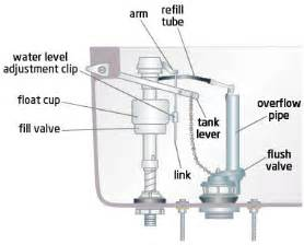 my tank will not fill up with water the water just trickles in it does not flow in to fill up