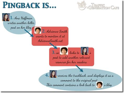 What Are Wordpress Trackbacks & Pingbacks?