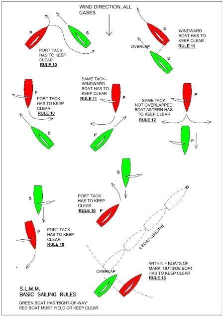 club sailing rules springfield lakes maritime modellers