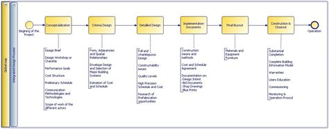 identifying  modeling  integrated design process