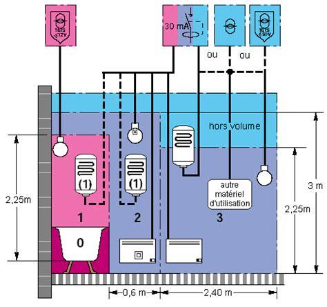 disjoncteur differentiel pour salle de bain 233 clairage salle de bain disjoncteur