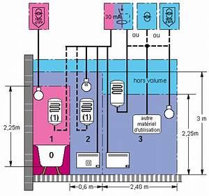 norme nf c 15 100 guide pratique pour l39habitation With protection electrique salle de bain