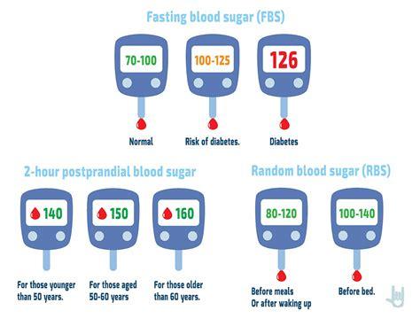 normal blood sugar levels understand  boood sugar