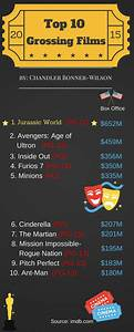 Want to Know the Top Ten Grossing Films of 2015 ...