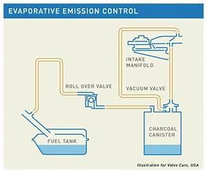 Sampoerna Wallpaper  Evaporative Emission Control System