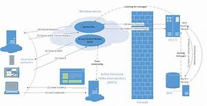 Service Integration Architecture With Windows Azure