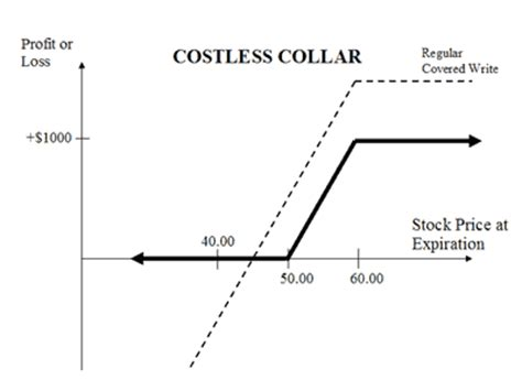 the collar strategy explained online option trading guide