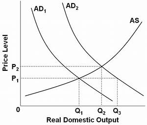 33 Refer To The Diagram For A Private Closed Economy The