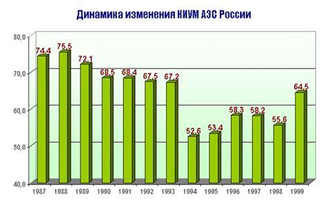 Потребление электроэнергии в энергосистеме г. Москвы и Московской области в марте 2019 года