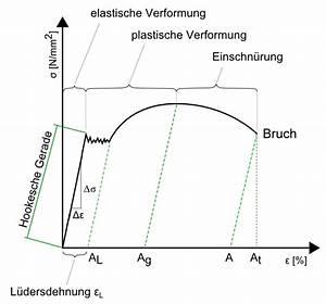 Sicherheitsfaktor Berechnen : spannungs dehnungs diagramm ~ Themetempest.com Abrechnung