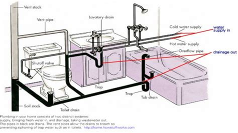bathtub drain trap diagram bathroom plumbing venting bathroom drain plumbing diagram