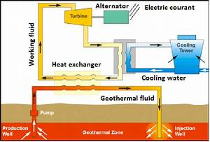 Schematic Of A Typical Binary Cycle Geothermal Power Plant