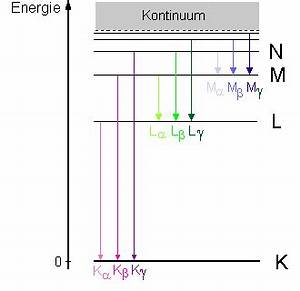 K Alpha Linie Berechnen : charakteristische r ntgenstrahlung leifi physik ~ Themetempest.com Abrechnung