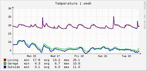 Temperatur Garage by Temperature Graphs Jansipke Nl