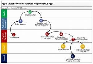 App Store Volume Purchase Program Explained  U2014 Learning In Hand