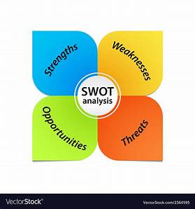 Swot Analysis Diagram Royalty Free Vector Image