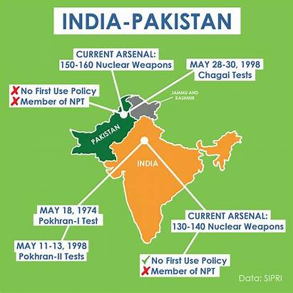 Pakistan India Countries Nuclear Between Proliferation History
